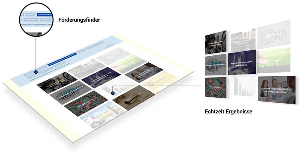 Durch interaktive Filterung Besucher an die Hand nehmen