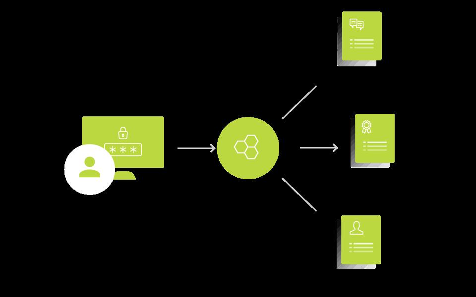 Persönlicher Kundenkontakt über ein CRM-System