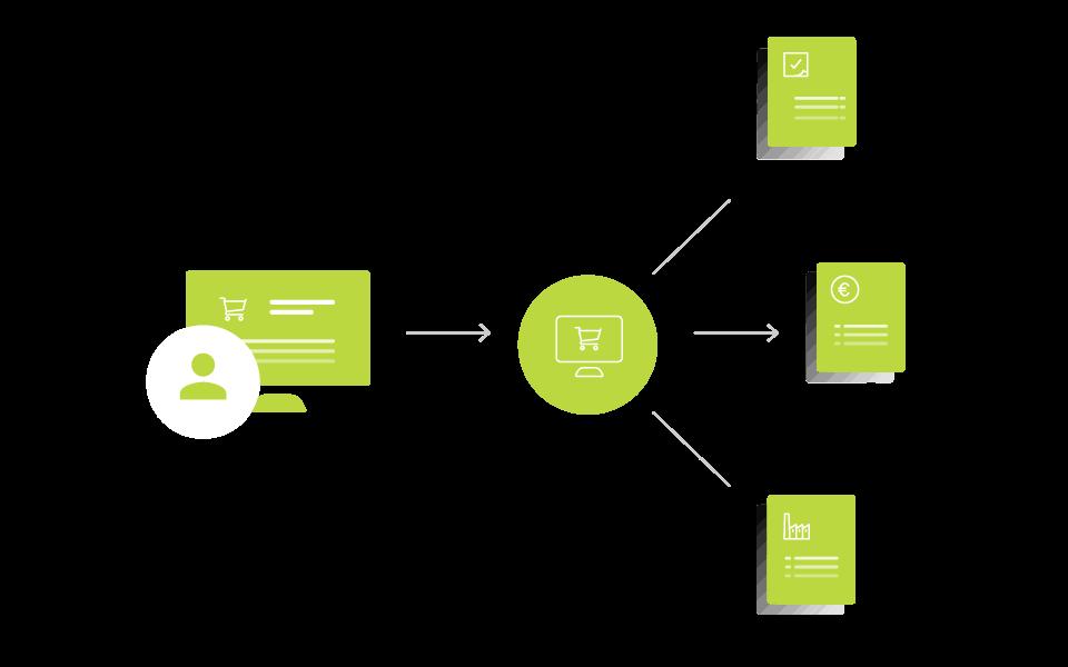 Prozesse durch E-Commerce Lösungen durchgängig automatisieren
