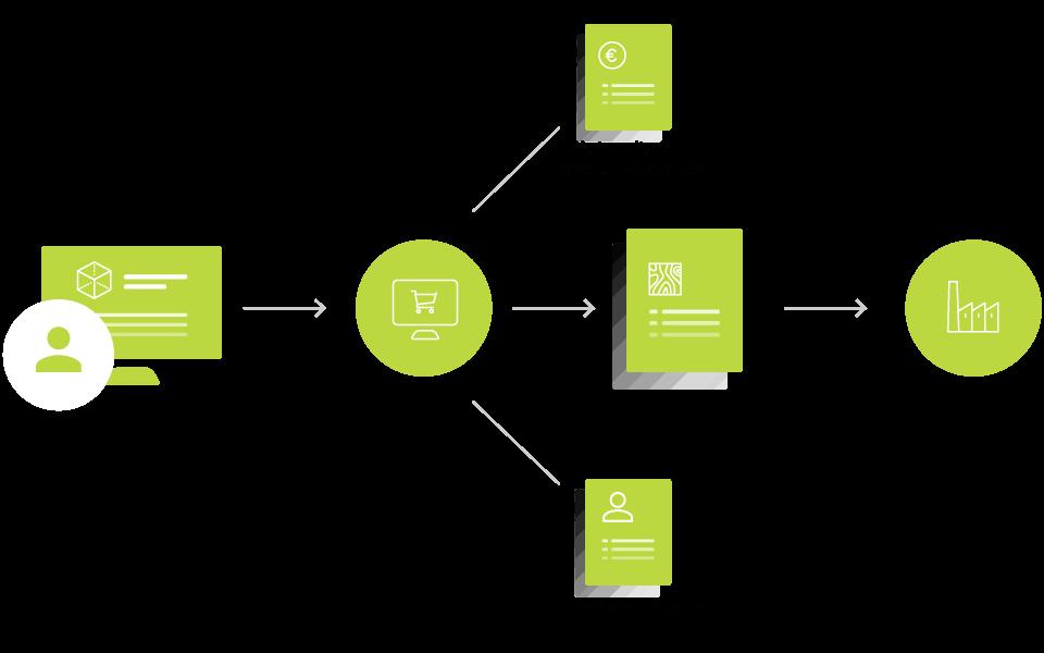 Produktkonfigurator im Onlineshop