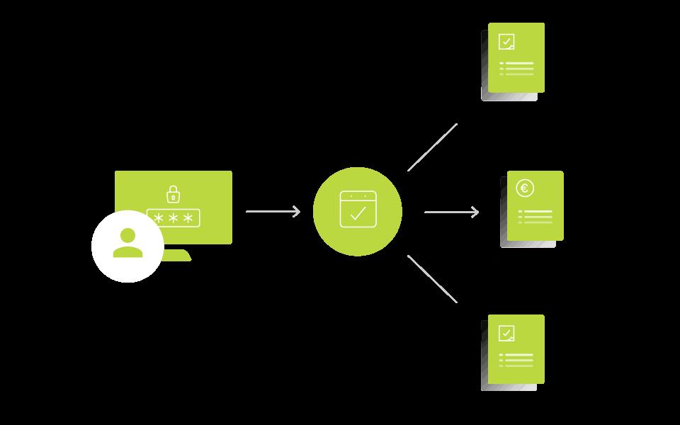 Kunden-Serviceportal als Bestandteil eines Smartservice-Prozesses