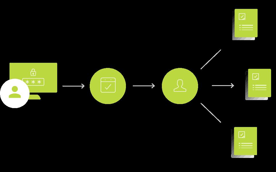 Kundensupport über Smartservice-Portal