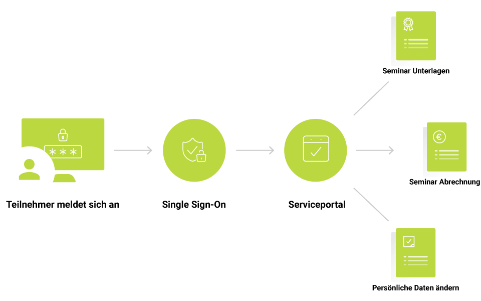 Zentrale Prozesse für Veranstaltungsmanagement digitalisieren