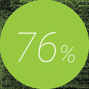 76% höhere Verweildauer
