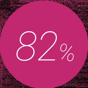 82% längere Verweildauer