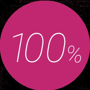 100% steigende Besucherzahl