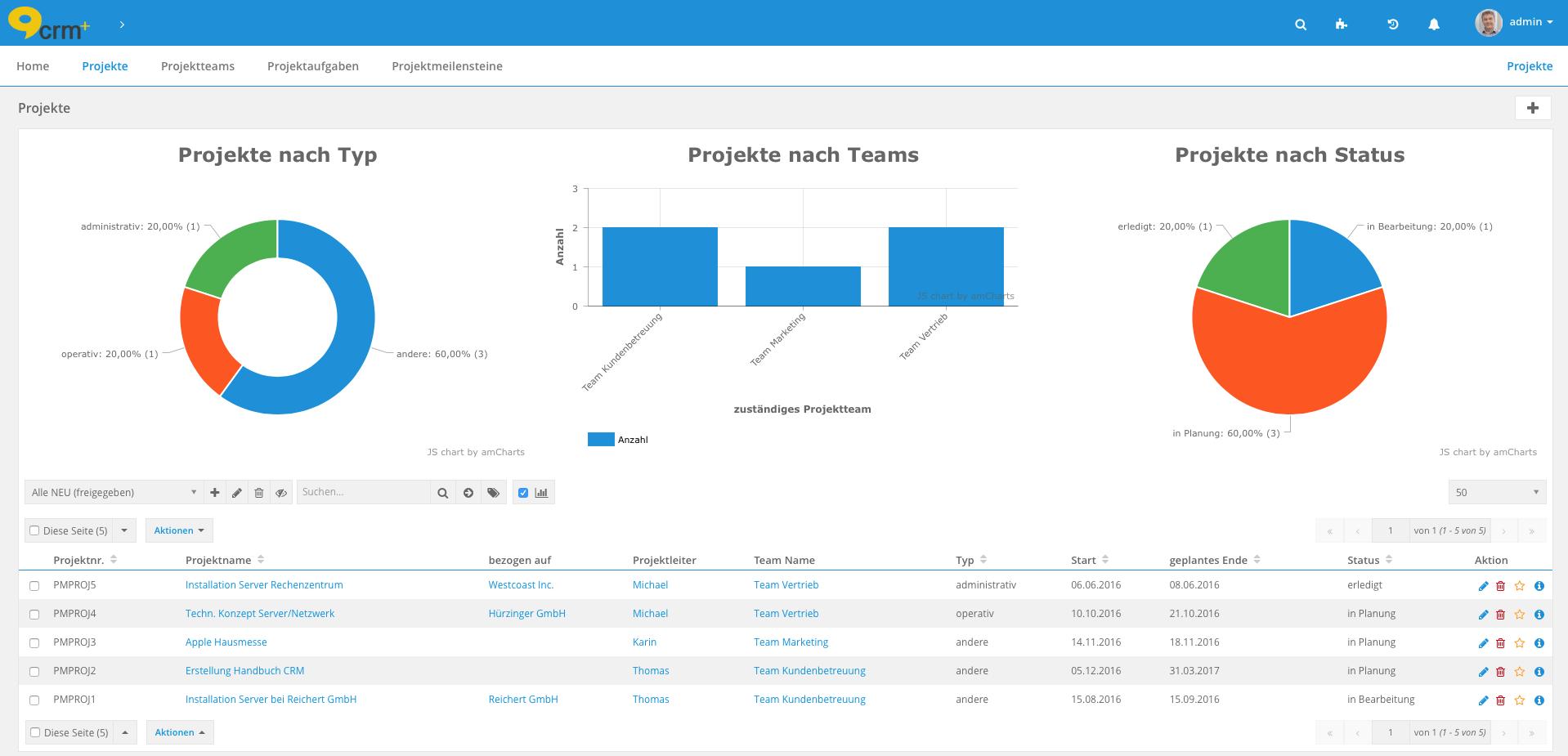 Projekt-Übersicht in der CRM-Software CRM+