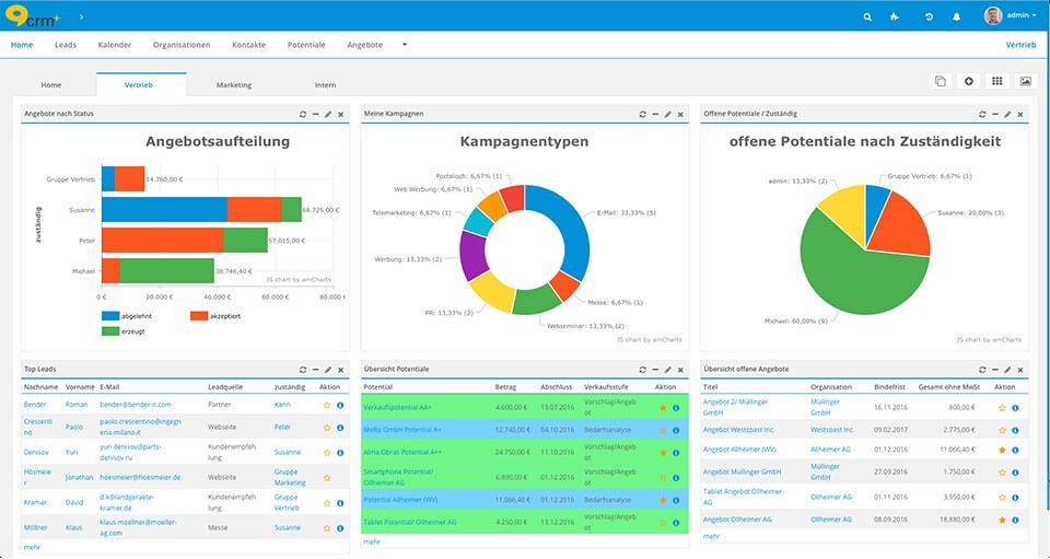 Übersicht Vertrieb und Marketing in der CRM-Software CRM+