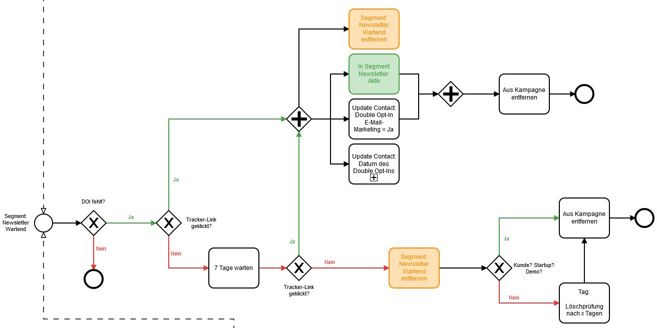 Mautic-Prozess Cawemo