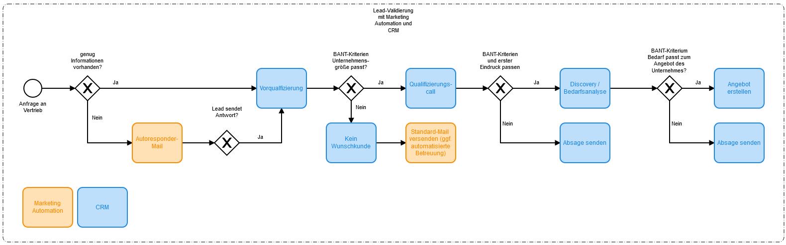 Lead-Validierung